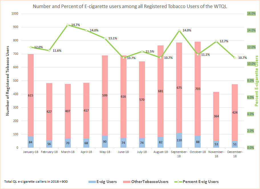 This chart depicts trends regarding people who vape and contact the Quit Line for help. Click on the graph for a larger view.