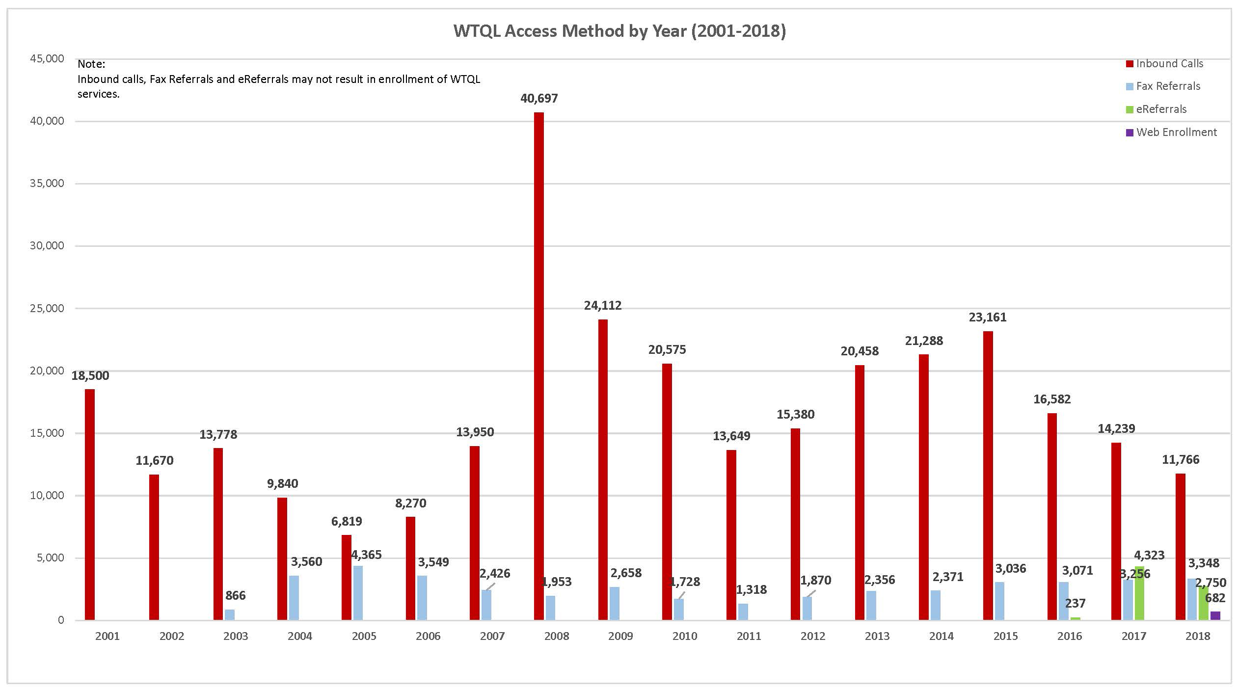 This chart depicts various ways tobacco users accessed the Quit Line by year. Click on the chart to see a larger version.